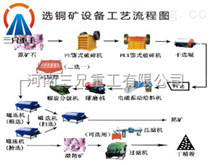 銅鐵礦選礦設備以及銅鐵礦選礦工藝